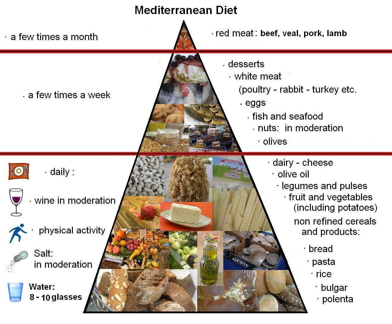 how much water on mediterian diet